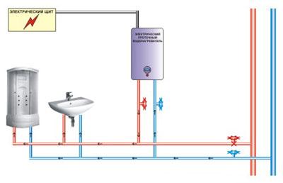 накопительный водонагреватель электрический схема подключения