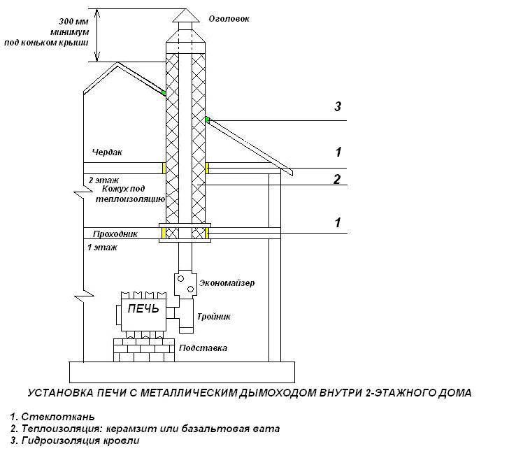 Серия Б. схема установки. дымоходы печей.